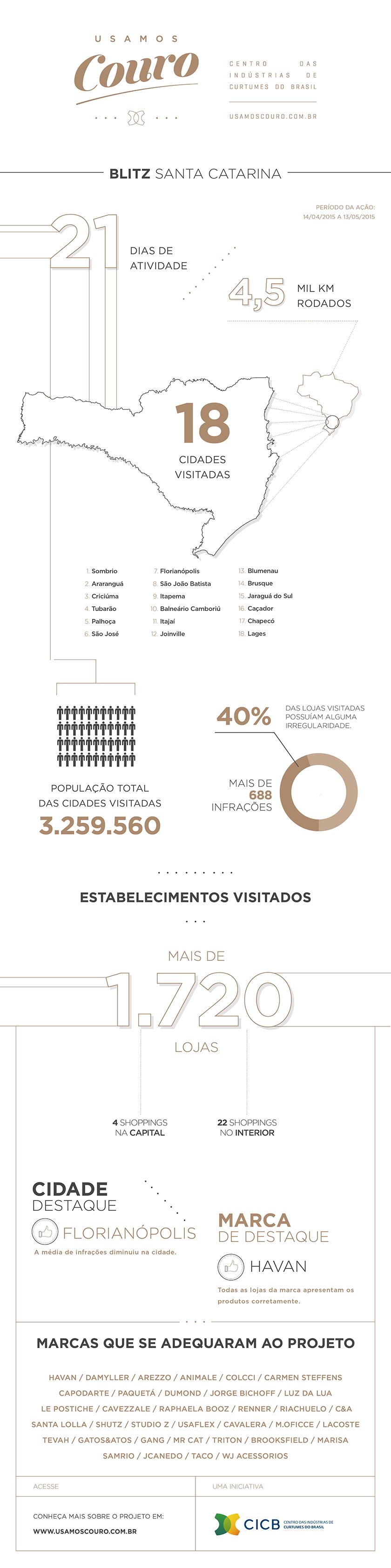 Infografico_leidocouro_SC